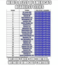 America, Detroit, and Guns: HERESALI STOFAMERICAS  DEADLIEST CITIES  RANK  POLITICAL LEANING  TOWN  St. Louis, MO  Baltimore, MD  Detroit, MI  New Orleans, LA  Birmingham, AL  Jackson, MS  DEMOCRAT MAJORITY  DEMOCRAT MAJORITY  DEMOCRAT MAJORITY  DEMOCRAT MAJORITY  DEMOCRAT MAJORITY  DEMOCRAT MAJORITY  2  3  6  7  Baton Rouge, LA DEMOC  DEMOCRAT MAJORITY  DEMOCRAT MAJORITY  DEMOCRAT MAJORITY  C DEMOCRAT MAJORITY  DEMOCRAT MAJORITY  DEMOCRAT MAJORITY  OCRAT MAJORITY  DEMOCRAT MAJORITY  DEMOCRAT MAJORITY  DEMOCRAT MAJORITY  DEMOCRAT MAJORITY  DEMOCRAT MAJORITY  MAJORITY  eri5%tion) PLI DEMOCRAT MAJORITY  DEMOCRAT MAJORITY  DEMOCRAT MAJORITY  DEMOCRAT MAJORITY  North Charleston, SC DEMOCRAT MAJORITY  Hartford, CiT  9  10  Salinas, CA  Milwaukee, WI  EN.CU  12  13  14  15  16  17  18  Kansas City, MO  Cincinnati, OH  West Palm Beach, FL DEM  Memphis, TN  San Bernadino, CA  Oakland, CA  Atlanta, GA  19 Richmond, VAD  20  21  Kansas City. DEMOCRAT  22Dayton, OH  24Chicago, IL  25  WEDONTNEED GUNCONTROL  WENEEDDEMOCRAT CONTROLL TheRaisedRight.com _________________________________________ Raised Right 5753 Hwy 85 North 2486 Crestview, Fl 32536 _________________________________________ Conservative America SupportOurTroops American Gun Constitution Politics TrumpTrain President Jobs Capitalism Military MikePence TeaParty Republican Mattis TrumpPence Guns AmericaFirst USA Political DonaldTrump Freedom Liberty Veteran Patriot Prolife Government PresidentTrump Partners @conservative_panda @reasonoveremotion @conservative.american @too_savage_for_democrats @raging_patriots @keepamerica.usa --------------------