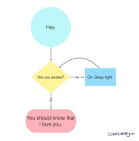 "Love, I Love You, and Http: Hey.  Are you awake?No-Ok. Sleep tig  ht  You should know that  I love you  CONeCaND.com <p>I can't sleep, but I hope you can. via /r/wholesomememes <a href=""http://ift.tt/2GlfKZ5"">http://ift.tt/2GlfKZ5</a></p>"