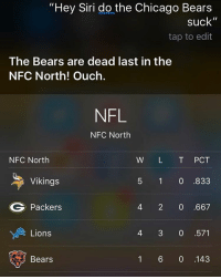 """BearsStillSuck bears dabears packers gopackgo: """"Hey Siri do the Chicago Bears  suck""""  tap to edit  The Bears are dead last in the  NFC North! Ouch.  NFL  NFC North  NFC North  W L T PCT  Vikings  5 1 0 833  G Packers  4 2 0 .667  Lions  4 3 0 571  Bears  1 6 0 143 BearsStillSuck bears dabears packers gopackgo"""
