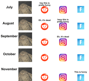 Funny, Memes, and Epic: hey this is  pretty funny  July  Eh, it's deadheyy this is  pretty funny  August  September  Eh, it's dead  October  November  This is funny Fortnite is so epic guys!!! via /r/memes https://ift.tt/2FZbFO2