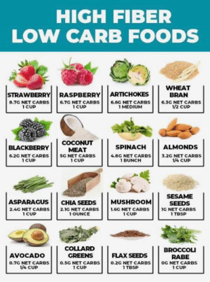 BlackBerry, Collard Greens, and Food: HIGH FIBER  LOW CARB FOODS  WHEAT  BRAN  STRAWBERRY RASPBERRYARTICHOKES  8.7G NET CARBS6.7G NET CARBS 6.6G NET CARBS6.3G NET CARBS  1 CUP  1 CUP  1 MEDIUM  1/2 CUP  COCONUT 11 SPINACH ALMONDS  BLACKBERRY EAT  6.2G NET CARBS SG NET CARBS  4.8G NET CARBS 3.2G NET CARBS  1 CUP  1 CUP  BUNCH  1/4 CUP  ASPARAGUS CHIA SEEDS MUSHROOM  2.4G NET CARBS 2.1G NET CARBS 1.6G NET CARBS  OUNCE  SESAME  SEEDS  IG NET CARBS  1 TBSP  1 CUP  1 CUP  COLLARD  GREENS  AVOCADO  0.7G NET CARBS 0.5G NET CARBS 0.2G NET CARBS OG NET CARBS  FLAX SEEDS BROCCou  RABE  1/4 CUP  1 CUP  1 TBSP  1 CUP High fiber low carb food chart