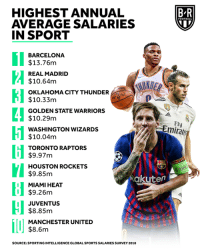 Barcelona, Golden State Warriors, and Houston Rockets: HIGHEST ANNUAL  AVERAGE SALARIES  IN SPORT  B-R  BARCELONA  $13.76m  REAL MADRID  $10.64m  OKLAHOMA CITY THUNDER  $10.33m  GOLDEN STATE WARRIORS  $10.29m  WASHINGTON WIZARDS  $10.04m  TORONTO RAPTORS  Fl  Emirate  I$9.97m  HOUSTON ROCKETS  $9.85m  MIAMI HEAT  $9.26m  Rakuten  I JUVENTUS  $8.85m  MANCHESTER UNITED  $8.6m  SOURCE: SPORTING INTELLIGENCE GLOBAL SPORTS SALARIES SURVEY 2018 Wizards paying for a whole lot of nothing 🤷‍♂️