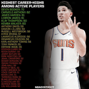 Highest Career-Highs among Active Players! - Anyone you didn't expect to be on here? Anyone you thought would have a better career high than they actually do?🤔: HIGHEST CAREER-HIGHS  AMONG ACTIVE PLAYERS  DEVIN BOOKER: 70  CARMELO ANTHONY: 62  JAMES HARDEN: 61  LEBRON JAMES: 61  KLAY THOMPSON: 60  KEMBA WALKER: 60  ANTHONY DAVIS: 59  DAMIAN LILLARD: 59  RUSSELL WESTBROOK: 58  KYRIE IRVING: 57  LAMARCUS ALDRIDGE: 56  DEMARCUS COUSINS: 586  KARL-ANTHONY TOWNS: 56  TONY PARKER: 55  DWYANE WADE: 55  STEPHEN CURRY: 54  KEVIN DURANT: 54  JIMMY BUTLER: 53  DIRK NOWİTZKI: 53  JAMAL CRAWFORD: 52  DEMAR DEROZAN: 52  ISAIAH THOMAS: 52  OHN WALL: 52  BRADLEY BEAL: 51  COREY BREWER: 51  VINCE CARTER: 51  KEVIN LOVE: 51  TERRENCE ROSS: 51  BLAKE GRIFFIN: 50  CJ MCCOLLUM: 50  DERRICK ROSE: 50  LOU WILLIAMS: 50  Роу  NBADISTRICT Highest Career-Highs among Active Players! - Anyone you didn't expect to be on here? Anyone you thought would have a better career high than they actually do?🤔