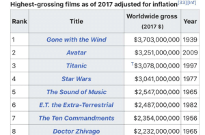 Doctor, Music, and Star Wars: Highest-grossing films as of 2017 adjusted for inflation3](Inf]  Worldwide gross  (2017 $)  Title  Year  Rank  Gone with the Wind  Avatar  Titanic  Star Wars  The Sound of Music  E.T. the Extra-Terrestrial  The Ten Commandments  Doctor Zhivago  $3,703,000,000 1939  $3,251,000,000 2009  T$3,078,000,000 1997  $3,041,000,000 1977  $2,547,000,000 1965  $2,487,000,000 1982  $2,354,000,000 1956  $2,232,000,000 1965  3  4  5  6  8 Everyone is saying we need to beat Avatar but no one is remembering that Gone With the Wind is the true prize