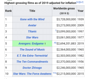 Doctor, Music, and Star Wars: Highest-grossing films as of 2019 adjusted for inflation32]|Inf]  Worldwide gross  Rank  Title  Year  (2019 $)  $3,728,000,000 1939  Gone with the Wind  1  $3,273,000,000 2009  2  Avatar  T$3,099,000,000 1997  Titanic  3  $3,061,000,000 1977  4  Star Wars  AE$2,694,351,883 2019  5  Avengers: Endgame t  $2,564,000,000 1965  The Sound of Music  6  $2,503,000,000 1982  E.T. the Extra-Terrestrial  $2,370,000,000 1956  The Ten Commandments  $2,246,000,000 1965  Doctor Zhivago  9  Star Wars: The Force Awakens TFA$2,215,000,000 2015  10  LO Yo, thought you dudes might wanna see this.