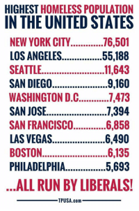 Homeless, Memes, and New York: HIGHEST HOMELESS POPULATION  IN THE UNITED STATES  NEW YORK CITY...716,501  LOS ANGELES  SEATTLE. ..1,643  SAN DIEGO  WASHINGTON D.C..7,473  SAN JOSE....7,394  55.188  9,160  SO6,858  6,490  LAS VEGAS  BOSTON.  PHILADELPHIA  5,693  ALL RUN BY LIBERALS!  TPUSA.com Hmm... 🤔 #BigGovSucks