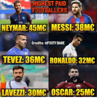 Memes, Neymar, and Messi: HIGHEST PAID  FOOTBALLERS  Fly  NEYMAR: 45MC MESSI: 38M&  Credits: @FOOTY.BASE  TEVEZ: 36MC RONALDO: 32MC  LAVEZZI:30MC OSCAR:25MC They earn so much 💸 Who is overpaid? 👇 Double Tap & Follow me @footy.base for more! 🔥 (The numbers aren't exact, they are reported & pre-tax. Also the sponsor earnings aren't included.)