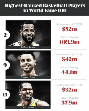 Basketball, Kevin Durant, and LeBron James: Highest-Ranked Basketball Players  in World Fame 100  Endorsements (2017-18)  $52m  2  Social Following  109.9m  LeBron James  Endorsements (2017-18)  $42m  Social Following:  44.1m  9  Stephen Curry  Endorsements (2017-18)  $32m  Social Following:  37.9m  Kevin Durant LeBron James comes in at No. 2 in ESPN's list of the world's 💯 most famous athletes.