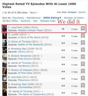 me irl: Highest Rated TV Episodes With At Least 1000  Votes  1 to 50 of 9,786 titles Next»  Sort by: Popularity | Alphabetical | IMDb RatingV  View Mode: Compact Detailed  Number of Votes  US Box Office Runtime Year Release Date  1. LazyTown (2002-2016)  Episode: Robbie's Dream Team (2014)  2. Lucifer (2015-)  Episode: A Devil of My Word (2018)  3. Game of Thrones (2011-)  Episode: Battle of the Bastards (2016)  4. Breaking Bad (2008-2013)  Episode: Felina (2013)  5. BoJack Horseman (2014-)  Episode: Free Churro (2018)  6. Game of Thrones (2011)  Episode: Hardhome (2015)  7. Person of Interest (2011-2016)  Episode: If-Then-Else (2015)  8. Hannibal (2013-2015)  Episode: Mizumono (2014)  9. Breaking Bad (2008-2013)  Episode: Ozymandias (2013)  10. Game of Thrones (2011-)  Episode: The Rains of Castamere (2013)  10  Rate  9.9  Rate  9.9  Rate  9.9  ☆ Rate  9.9  ☆ Rate  1  9.9  Rate  9.9  Rate  9.9  ☆ Rate  9.9  ☆ Rate  9.9  Rate me irl