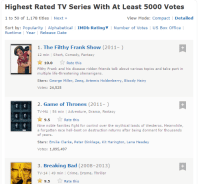 Breaking Bad, Crime, and Game of Thrones: Highest Rated TV Series With At Least 5000 Votes  1 to 50 of 1,178 titles  Next  View Mode: Compact  Detailed  Sort by: Popularity I Alphabetical l IMDb Rating I Number of Votes  US Box Office  Runtime Year  Release Date  1. The Filthy Frank Show (2011-  12 min  l Short, Comedy, Fantasy  10.00  Rate this  Filthy Frank and his disease ridden friends talk about various topics and take part in  multiple life-threatening shenanigans.  Stars: George Miller, zeeq, Artemis Holdenberry, Bloody Hairy  Votes: 24,525  2. Game of Thrones (2011-  TV-MA 56 min  Adventure, Drama, Fantasy  9.5  Rate this  GAME THRONES  Nine noble families fight for control over the mythical lands of Westeros. Meanwhile,  a forgotten race hell-bent on destruction returns after being dormant for thousands  of years.  Stars: Emilia Clarke, Peter Dinklage, Kit Harington, Lena Headey  Votes: 1,095 497  3. Breaking Bad (2008-2013)  TV-14 49 min l Crime, Drama, Thriller  9.5  Rate this http://www.imdb.com/search/title?num_votes=5000,&sort=user_rating,desc&title_type=tv_series