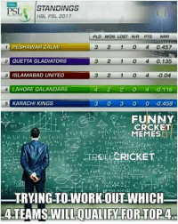 Even Eisenstein won't figure out which team will qualify for playoffs 😊😊 Credits - Facebook Cricket Memes*: HIL  PSL  STANDINGS  HBL PSL 2017  PLD WON LOST NR PTS NRR  PESHAWAR 2ALMI  3 2 1 0 4 0.457  QUETTA GLADIATOAS  3 2 1 0 4 0.135  M3 ISLAMABAD UNITED  3 2 1 0 4 0.04  4 LAHORE OALANDARS  4 2 2 0 4 -0,116  KARACHI KINGS  3 0 3 0 0 -0,459  FUNNY  CRCKET  MEMES  TRYING TOWORKOUT WHICH  HALTEAMSVILLOUALIFY FOR TOP 4- Even Eisenstein won't figure out which team will qualify for playoffs 😊😊 Credits - Facebook Cricket Memes*