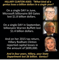 "Bill Gates, Hillary Clinton, and Memes: HILLARY CLINTON ASKS: ""What kind of a  genius loses a billion dollars in a single year?  On a single DAY in June,  Microsoft billionaire Bill Gates  lost $1.8 billion dollars.  On a single DAY in September,  billionaire Warren Buffett lost  $1.4 billion dollars.  And on her 2015 tax return,  Hillary Rodham Clinton  reported capital losses in  the amount of $699,000.  And in four years, Hillary, your state  Department lost $6 billion. Genius? She should shut up while she can. ~ GATSBY"