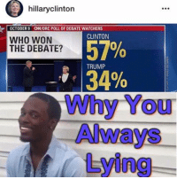 orc: hillaryclinton  OCTOBER 9 ON/ORC POLL 0F DEBATE WATCHERS  CLINTON  WHO WON  57%  THE DEBATE?  TRUMP  Why You  Always  Ying