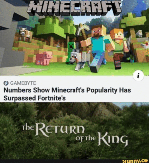 o GAMtB-HL Numbers Show Minecraft's Popularity Has Surpassed Fortnite's – popular memes on the site iFunny.co #minecraft #gaming #spicy #funny #minecraft #fortnite #minecraftmemes #videogames #games #edgy #wholesome #gamtb #hl #numbers #show #minecrafts #popularity #has #surpassed #fortnites #pic: HINECRAFY  i  GAMEBYTE  Numbers Show Minecraft's Popularity Has  Surpassed Fortnite's  The RETURN  OF the King  ifunny.co o GAMtB-HL Numbers Show Minecraft's Popularity Has Surpassed Fortnite's – popular memes on the site iFunny.co #minecraft #gaming #spicy #funny #minecraft #fortnite #minecraftmemes #videogames #games #edgy #wholesome #gamtb #hl #numbers #show #minecrafts #popularity #has #surpassed #fortnites #pic