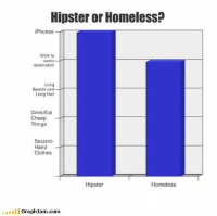 Clothes, Hipster, and Homeless: Hipster or Homeless?  iPhones  Walk to  every  destination  Long  Beards and-  Long Hair  Drink/Eat  Cheap  Things  Second-  Hand  Clothes  Hipster  Homeless  GraphJam.com <p>Hipsters vs Homeless.</p>
