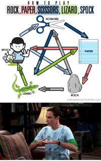 Target, Tumblr, and Spock: HO W IO PLA Y  ROCK,PAPER, SCISSORS, LIZARD, SPOCK  SCISSORS  DISPROVES  SPOCK  PAPER  CRUSHES  LIZARD  ROCK  nathanthenerd.tumbir.com sarahschietroma:  It's very simple. Scissors cuts paper. Paper covers rock. Rock crushes lizard. Lizard poisons Spock. Spock smashes scissors. Scissors decapitates lizard. Lizard eats paper. Paper disproves Spock. Spock vaporizes rock. And as it always has, rock crushes scissors.
