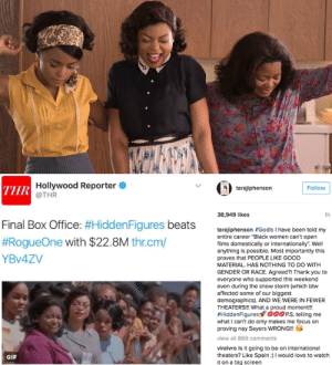 "the-movemnt: 'Hidden Figures' beat 'Star Wars' at the box office this weekend It was a close race that looked deadlocked Sunday, but Monday morning brought good news for Hidden Figures:  The film won the box office this weekend and is officially the no. 1 movie in the country.   This is the win that will make Hidden Figures a success not just at the box office, but also with the Oscars.  And most of all, as star Taraji P. Henson noted on Instagram, it again proves movies about women and people of color make money. Read more follow @the-movemnt : Hollywood Reporter  @THR  ТHR  Follow  tarajiphenson  38,949 likes  1h  Final Box Office: #Hidden Figures beats  #RogueOne with $22.8M thr.cm/  tarajiphenson #Godls I have been told my  entire career ""Black women can't open  films domestically or internationally. Well  anything is possible. Most importantly this  YBV4ZV  proves that PEOPLE LIKE GOOD  MATERIAL. HAS NOTHING TO DO WITH  GENDER OR RACE. Agreed?! Thank you to  everyone who supported this weekend  even during the snow storm (which btw  affected some of our biggest  demographics). AND WE WERE IN FEWER  THEATERS!!! What a proud moment!!  #HiddenFigures oPS. telling me  what I can't do only makes me focus on  proving nay Sayers WRONG!!  view all 869 comments  viralvro Is it going to be on international  theaters? Like Spain)I would love to watch  it on a big screen  GIF the-movemnt: 'Hidden Figures' beat 'Star Wars' at the box office this weekend It was a close race that looked deadlocked Sunday, but Monday morning brought good news for Hidden Figures:  The film won the box office this weekend and is officially the no. 1 movie in the country.   This is the win that will make Hidden Figures a success not just at the box office, but also with the Oscars.  And most of all, as star Taraji P. Henson noted on Instagram, it again proves movies about women and people of color make money. Read more follow @the-movemnt"