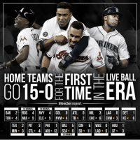 Mlb, Sports, and Bleacher Report: HOME TEAMS E LIVE BALL  TIME ERA  bleacher report  10 INNINGS  16 INNINGS  2 CHC 6 CHW 3 KC  10 INNINGS Imagine the parlay? On Tuesday night, all home teams went 15-0 for the first time in MLB history. ⚾️💯💪🏽