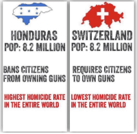 Guns, Memes, and Pop: HONDURAS SWITZERLAND  POP: 8.2 MILLION POP: 8.2 MILLION  BANS CITIZENS REQUIRES CITIZENS  FROM OWNING GUNS TO OWN GUNS  HIGHEST HOMICIDE RATE LOWEST HOMICIDE RATE  IN THE ENTIRE WORLD IN THE ENTIRE WORLD RE-POST THE TRUTH!   Follow My Good Friend At Sassy Liberty