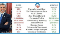 Confidence, Obama, and 300: HOPE  CHANGE  August 2016  February 2009  Unemployment Rate  8.3%  4.9%.  15.1% U-6 Unemployment Rate  9.7%  GDP Growth  2.8%  2.4%  Dow (Stock Market)  7,365  18,419  Corporate Profits  $1,912 Billion  $1,044 Billion  $1.21 Trillion Discretionary Spending  $1.15 Trillion  Annual Deficit  -$1,390 Billion  -$534 Billion  Housing Prices  7.1%  5.1%  Uninsured (Obamacare)  9.1%  16.1%  186,300  Combat Troops Deployed  13,650  25.3  Consumer Confidence  101.1  donkeyfeed.com Some statistics to equip yourself with next time somebody attempts to tell you Obama accomplished nothing in office