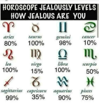 Anaconda, Jealous, and Aquarius: HOROSCOPE JEALOUSLY LEVELS  HOW JEALOUS ARE YOU  aries  80%  geminicancer  10%  taurus  100%  98%  leo  100%  libra  100%  scopio  irgo  15%  50%  sagittarius capricorn aquarius pisces  SAPI 35% 9A% 75%