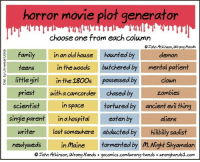 "Choose One, Family, and Tumblr: horror movie plot generator  choose one from each column  Tohn Atkinson, Wrong Hands  haunted by  butchered by  family  in an old house  demon  teensin the woods  mental patient  little girlin the 1300s possessed by clown  priest with a camcorder  scientistin space  Zombies  chased by  tortured by  eaten by  ancient evil thing  single parent  in a hospital  aliens  writer lost somewhere abducted by hilbilly sadist  neulywedsin maine tormented by m.Night Shyamalan  Tohn Atkinson, Wrong Hands gocomics.com/wrong-hands wronghands1.com <p><a href=""http://memehumor.tumblr.com/post/152593390543/youve-got-an-instant-hit-here"" class=""tumblr_blog"">memehumor</a>:</p>  <blockquote><p>You've Got an Instant Hit Here</p></blockquote>"