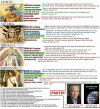 """It's never a good idea to get your theology from actors, comedians or other celebrities.  Jesus Christ, his birth, teachings, miracles, willing sacrificial death and resurrection were unprecedented.: HORUS  Isis revived the dead Osiris long enough to have sex with him and  -BORN OFA VIRGIN- conceive Horus. Even loosely translated, this is not a virgin conception. (1)  There is no reference to any stars during Horus's birth, and he did not  walk on water (1)  HEALED THE SICK  Horus the Child is associated with the healing of snakebites a  RESTOREB-S16HF scorpion stings. (2)  During his battle with Set, Horus lost one of his eyes, but never died  -DEAD-FeRH-BARS and thus never rose from the dead. (3)  MITHRA  Mithra was born from a mountain or cave, and his birthdate is unknown  There is also no reference to a Star in the East"""" in Mithraic literature.(4)  Debatable. The Mithra stories say that the god only had one or two  disciples. However, there is a stone carving that illustrates Mithra  HAD 12 DISCIPLES  with 12 bystanders lookin  on. (S)  slaying a bu  CLES Mithra DID perform some miracles. (4)  There are no references in Mithraic texts about Mithra's death  or resurrection. He did, however, ascend to heaven after his battle  with a divine bull. (4)  KRISHNA  Krishna's mother had several other sons and daughters before him  She was not a virgin. (6)  There is no mention of any such star in the Krishna story. (7)  Like most gods, Krishna performed many miracles  (8)  PERFORMED MIRACTES Krishna was 8th of the god he was  SONHeF 6eBo never referred to as a """"son of god"""" (7)  SONHOFA CARPENTER There are no sources suggesting that Krishna's father was a carpenter (9)  RESURRECTED Krishna was killed when a hunter shot him in the foot with a poison arrow.  He did not resurrect. (10)  DIONYSUS  is debatable. Dionysus' mother, was impregnated by Zeus using a  BORN OF A VIRGIN  ightning bolt, though the stories do not mention her being a virgin. (12)  His birth was celebrat"""