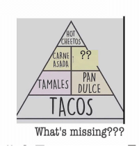 Cheetos, Memes, and Hot Cheetos: HoT  CHEETOS  CARNE I. ??  ASADA  PAN  TAMALESİ DULCE  TACOS  What's missing??? What's missing?