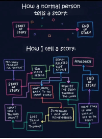 """how: How a normal person  tells a Story:  START  OF  END  OF  o STORY  STORY  How I tell a story:  PRE-STORY  PROLOGUE  FoR """"CONTEXT  SEMI-  RELATED  SIDE  STOR  APoLDG12E  0o  MANY  DETAILS  START  OF  STORY  END  OF  STORY  WAIT, OKAY,  BACK TD THE  MAIN STORY  REALIZE  I'VE BEEN  TALKING  Too LONG  WHAT  WAS  TALKING  ABOUT?  WRAP SToRy  UP AND  FİNALLY  GET To THE  SoMETHING  LoSE  JUST NOW  REMEMBERED  TRAIN  OF  POINT  THOUGHT"""