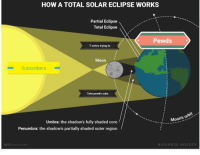 solar eclipse: HOW A TOTAL SOLAR ECLIPSE WORKS  Partial Eclipse  Total Eclipse  Pewds  T series trying to  Moon  Subscribers  Take pewd's subs  Moon's or  Umbra: the shadow's fully shaded core  Penumbra: the shadow's partially shaded outer region  NOTE: not to scale  BUSINESS INSIDER