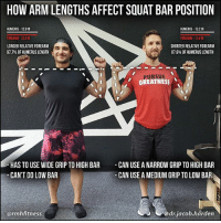 Comfortable, Memes, and Affect: HOW ARM LENGTHS AFFECT SQUAT BAR POSITION  HUMERUS-13.2 IN  HUMERUS- 12.9 IN  FOREARM-12.6 IN  FOREARM-11 GIN  SHORTER RELATIVE FOREARM  LONGER RELATIVE FOREARM  97.7% OF HUMERUSLENGTH  87.6% OF HUMERUS LENGTH  GREATNESS  HAS TO USE WIDE GRIPTO HIGH BAR  CAN USE ANARROW GRIP TO HIGH BAR  CAN'T DO LOW BAR  CAN USE A MEDIUM GRIP TO LOW BAR  @drjacob,harden  armhfitness BONE STRUCTURE & BAR POSITION There are a lot of factors that go into finding your best bar position in the squat. Some of them include hip and ankle mobility, muscle group targets, strength levels, shoulder mobility, and just simple comfort. . One that doesn't get a lot of talk though is the ☠bone structure of your arms. This can have a big role in what position feels most comfortable for you. This was very apparent as I was working with @rmhfitness_ today on his. . What we see here is a big difference in relative forearm length, meaning the length of the forearm when compared to the humerus (upper arm bone). Rikki has a forearm almost the same length as his humerus (97.7%) and you can see how his palm falls well above the line of the shoulder. So he has to use a wide grip just to do high bar, and low bar isn't really possible. So maintaining a baseline shoulder mobility is going to be very important for him to make sure he can squat comfortably. . On the other side, you see how my forearm is much shorter relatively, at only 87.6%. My palm falls right on the shoulder line so I have no issues going narrow on a high bar. And if I move out a little wider, I can low bar comfortably. So shoulder mobility isn't going to be as much of a factor simply because I have more wiggle room due to my anatomy. . So here's what you do... . 📸Snap a picture of yourself in the position we show with the arms tucked in to the sides and elbows flexed. . ✏Draw a line at the shoulder and see where your palm falls in relation to it. . 📐Optional: draw lines on the arm and measure humerus and forearm length to see what percentage you get. Do you look more like the left or the right? Let me know below! . MyodetoxOrlando Myodetox