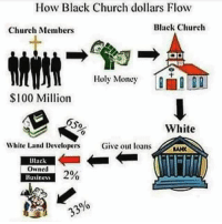 LET THE CHURCH SAY AMEN 🐸☕ tithe: How Black Church dollars Flow  Black Church  Church Members  Holy Money  $100 Million  oso  White  White Land Developers  Give out loans  Ulaek  Owned  2%  Business  00 LET THE CHURCH SAY AMEN 🐸☕ tithe