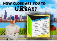 [Src]: HOW CLOSE ARE YOU TO  URBAN?  distan?effect  yes  life  petal  500disgust  impaired  vegetal  1200  brief  no  extinction [Src]