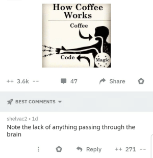 Best, Brain, and Coffee: How Coffee  Works  Coffee  Code  Magic  +3.6k  Share  47  BEST COMMENTS  shelvac2 1d  Note the lack of anything passing through the  brain  Reply  + 271 No realer words have ever been send. Credit to r/forgotdudesname