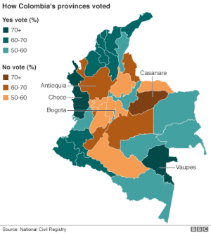 Fucking, Tumblr, and Blog: How Colombia's provinces voted  Yes vote (%)  70+  60-70  50-60  No vote (%)  Casanare  70+  60-70 Antioquia  50-60  Choco  Bogota  Vaupes  Source: National Civil Registry  BBC mapsontheweb:  Results of the FARC peace deal referendum in Colombia.   Of course fucking antioquia had to be Uribista 😡