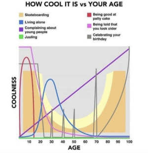mEiRl: HOW COOL IT IS vs YOUR AGE  Being good at  patty cake  Skateboarding  Living alone  Being told that  you look older  Complaining about  young people  Juuling  Celebrating your  birthday  90  40  100  10  30  60  70  80  50  AGE  COOLNESS  20 mEiRl