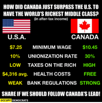 [w]  Just remember that Occupy Democrats and the New York Times are fake news sites, nothing but click bait.   The Web even has Democrats believing this.   see source.: HOW DID CANADA JUST SURPASS THE U.S. TO  HAVE THE WORLD'S RICHEST MIDDLE CLASS?  (in after-tax income)  U.S.A.  CANADA  $7.25  MINIMUM WAGE  $10.45  10%  UNIONIZATION RATE  30%  LOW TAXES ON THE RICH  HIGH  $4,316 avg  HEALTH COSTS  FREE  WEAK BANK REGULATIONS  STRONG  SHAREIF WE SHOULD FOLLOW CANADA SLEAD!  OCCUPY DEMOCRATS [w]  Just remember that Occupy Democrats and the New York Times are fake news sites, nothing but click bait.   The Web even has Democrats believing this.   see source.