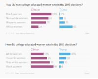 College, Black, and Pool: How did non-college-educated women vote in the 2016 elections?  Clinton  Trump  13%  Black women  Non-white women  Hispanic women  White women  95%  81  16  70  25  34  62  AT L LIS | Data: National Election Pool  Share  How did college educated women vote in the 2016 elections?  Clinton  Trump  45%  White women  Hispanic women  Non-white women  Black women  51%  28  19  65  76  LNT L △ S | Data: National Election Pool  Share Why is there a lack of diversity among the Sexual Allegations? Who are they trying to swing?