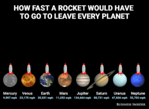Tumblr, Blog, and Business: HOW FAST A ROCKET WOULD HAVE  TO GO TO LEAVE EVERY PLANET  Mercury Ves Ert MarsJupiter Saturn Uranus Neptune  9,507 mph 23,175 mph 25,031 mph 11,252 mph 134,664 mph 80,731 mph 47,826 mph 52,702 mph  BUSINESS INSIDER somebitchwhoplaysyugioh:  giflounge: Escape velocities for every planet in the solar system Jupiter: YEET