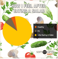 """Tumblr, Blog, and Cake: HOW I FEEL AFTER  EATING A SALAD  Healthy  Fit  Like Eating A Cake  som ee cards  CHARTS <p><a href=""""http://memehumor.tumblr.com/post/157623903088/how-i-feel-after-eating-a-salad"""" class=""""tumblr_blog"""">memehumor</a>:</p>  <blockquote><p>How I feel after eating a salad</p></blockquote>"""