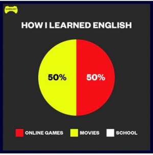 Memes, Movies, and School: HOW I LEARNED ENGLISH  50%  50%  ONLINE GAMES MOVIES SCHOOL