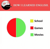 Memes, 🤖, and Snapchater: HOW I LEARNED ENGLISH.  School  Games  Movies Twitter: BLB247 Snapchat : BELIKEBRO.COM belikebro sarcasm Follow @be.like.bro