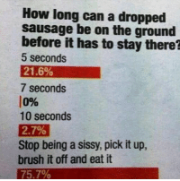 Memes, Aussie, and 🤖: How long can a dropped  sausage be on the ground  before it has to stay there?  5 seconds  21.6%  7 seconds  0%  10 seconds  27%  Stop being a sissy, pick it up,  brush it off and eat it  75.7% Won't catch that anywhere but an Aussie article