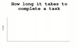 This hit way too close to home today: How long it takes to  complete  a task  Time This hit way too close to home today