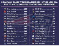 That's a lot of games: HOW MANY GAMES WOULD BILL BELICHICK HAVE TO LOSE IN A  ROWTO MATCH OTHER NFL COACHES' WIN PERCENTAGE?  668 Bill O'Brien  Gus Bradley................  71  Ca Mike Zimmer.................71  Hue Jackson...............  498  Mike Mularkey  Ron Rivera  65  306  Doug Pederson  258  H YA: Jim Caldwell  61  F Mike McCoy  179  Sean Payton  ..50  Chip Kelly  171 Pete Carroll.  49  Jay Gruden................. 164  John Harbaugh  43  Andy Reid  a Rex Ryan  138  39  Todd Bowles................ 129  O Chuck Pagano  34  Jack Del Rio.................12  Dirk Koetter  3  Gary Kubiak...  105 Adam Gase............  31  1EB Marvin Lewis  Mike Tomlin.................. 1  97  C John Fox  84  G Mike McCarthy  13  Dan Quinn...  Bruce Arians  74  12  ny Ben MCAdOO.................  Jason Garrett  73 That's a lot of games