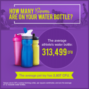 Advice, Sorry, and Tumblr: HOW MANY Gorm  ARE ON YOUR WATER BOTTLE?  The average  athlete's water bottle:  313,499oF  CFU  The average pet toy has 2,937 CFU.  Values are in CFU (colony-forming units), per square centimeter, and are the average  of 12 reusable water bottles. advice-animal:  Sorry, your toilet is cleaner than that reusable water bottle you're so proud of.