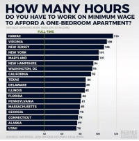 ☝️☝️: HOW MANY HOURS  DO YOU HAVE TO WORK ON MINIMUM WAGE  TO AFFORD A ONE-BEDROOM APARTMENT?  MTTIIOUT SPENDINC MORE THAN 30% OFINCOME)  FULL-TIME  HAWAI  VIRGINIA  NEW JERSEY  NEW YORK  MARYLAND  NEW HAMPSHIRE  WASHINGTON, DC  CALIFORNIA  TEXAS  DELAWARE  ILLINOIS  FLORIDA  PENNSYLVANIA  MASSACHUSETTS  GEORGIA  CONNECTICUT  ALASKA  UTAH  116  109  106  101  101  94  93  92  86  86  8S  82  81  80  79  78  76  BERNIE  SANDERS  60  80  100  120  440  SOURCE NATIONAL LOW-INCOME HOUSING COALITION ☝️☝️
