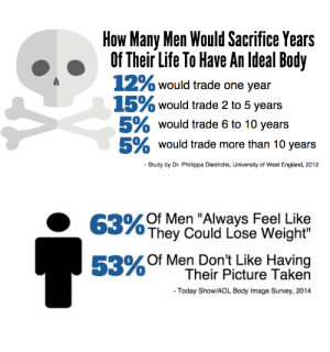 """raysinger98:  huffingtonpost:  I'm A Man, And I've Spent My Life Ashamed Of My BodyIt shouldn't be extraordinary for men to talk about having body image issues.  It's important to acknowledge that this impacts EVERYONE, not just girls : How Many Men Would Sacrifice Years  Of Their Life To Have An Ideal Body  12% would trade one year  15% would trade 2 to 5 years  5% would trade 6 to 10 years  5% would trade more than 10 years  - Study by Dr. Phillippa Diedrichs, University of West England, 2012   63% Of Men """"Always Feel Like  They Could Lose Weight""""  53% Of Men Don't Like Having  Their Picture Taken  - Today Show/AOL Body Image Survey, 2014 raysinger98:  huffingtonpost:  I'm A Man, And I've Spent My Life Ashamed Of My BodyIt shouldn't be extraordinary for men to talk about having body image issues.  It's important to acknowledge that this impacts EVERYONE, not just girls"""