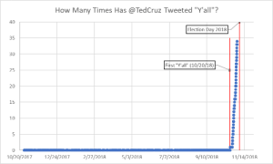 "How Many Times, Ted, and Ted Cruz: How Many Times Has @TedCruz Tweeted ""Y'all""?  40  Election Day 2018  35  30  First ""Y'all"" (10/20/18)  25  20  15  10  0  10/20/2017 12/24/2017 2/27/2018 5/3/20187/7/2018 9/10/2018 11/14/2018 ellisif: datarep:  A graph of how many times Ted Cruz has included the phrase ""y'all"" in his tweets  LMFAOOOOOOOO"