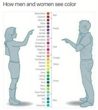 Pretty accurate 😩😂😂 @pmwhiphop @pmwhiphop @pmwhiphop ,@pmwhiphop: How men and women see color  Maraschino  Red  Cayenne  Maroon  Plum  O  Eggplant  O  Purple  Grape  orchid  Lavender  Carnation  Strawberry  Bubblegum Pink  Magenta  Salmon  Tangerine  Orange  Cantaloupe  Banana  Yellow  Lemon  Honeydew  Lime  Spring  Clover  Green  Fern  Moss  Flora  Seam Foam  Spindrift  Teal  Blue  Sky  O  Turquoise Pretty accurate 😩😂😂 @pmwhiphop @pmwhiphop @pmwhiphop ,@pmwhiphop